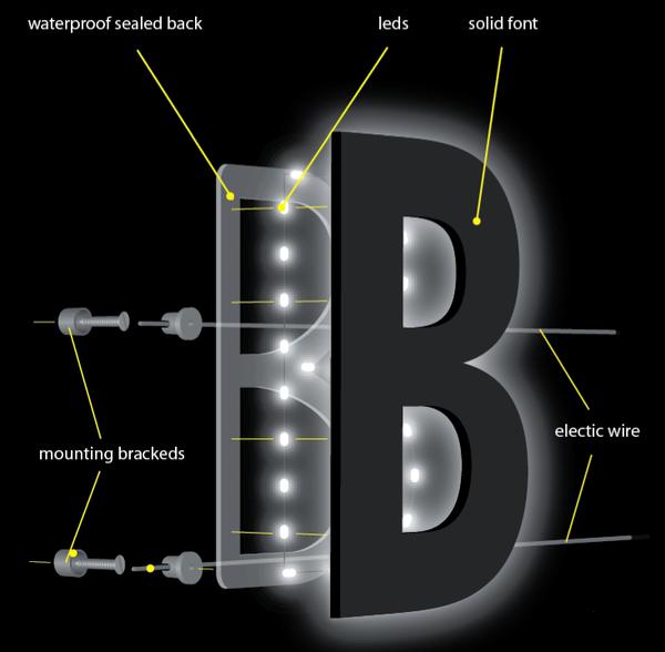 Channel Letter Sign Design Software